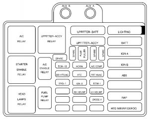 2001 Chevy Astro Fuse Box Wiring Diagram Forward