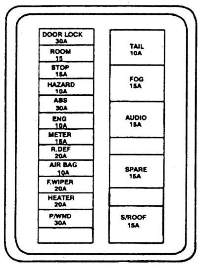 kia sephia (1994 – 1997) – fuse box diagram