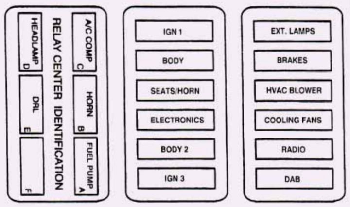Cadillac Deville  1995  - Fuse Box Diagram
