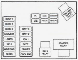 Cadillac DeVille - fuse box diagram - maxi fuse/relay center
