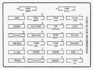 Chevrolet Blazer  1997      fuse       box       diagram     Auto Genius