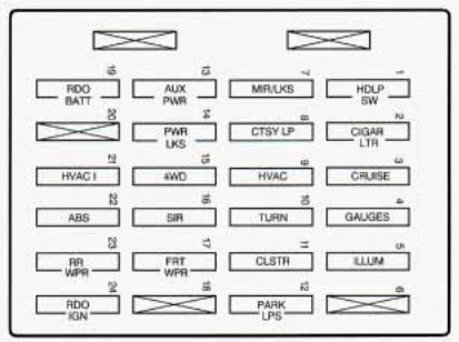 Chevrolet Blazer (1998) - fuse box diagram - Auto Genius | 1998 Chevy Blazer Fuse Box Diagram |  | Auto Genius