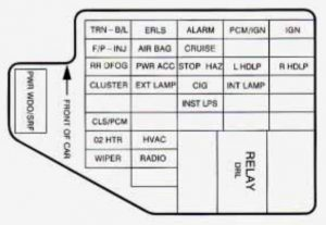 Chevrolet Cavalier - fuse box - instrument panel