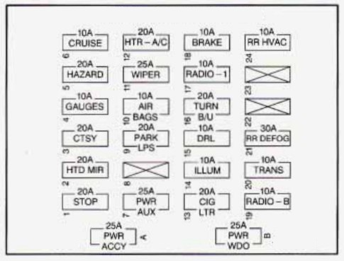 Chevrolet Express (1995 - 1996) - fuse box diagram - Auto ...