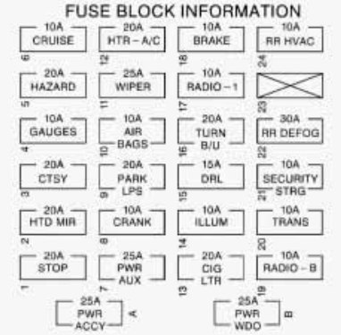 1998 Chevy Fuse Panel Diagram - Wiring Diagram Structure