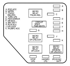 Chevrolet Malibu - fuse box diagram - instrument panel (left side)