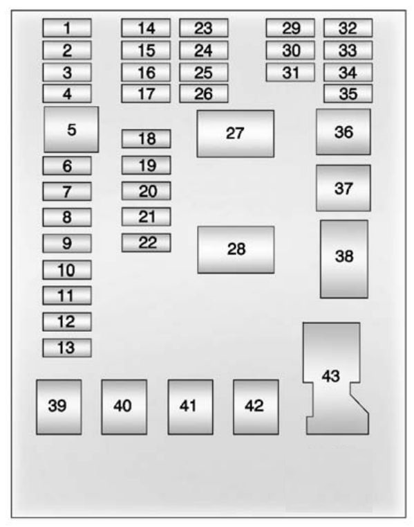 chevrolet sonic - fuse box diagram - instrument panel