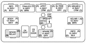 Chevrolet Tahoe (2006) - fuse box diagram | Auto Genius