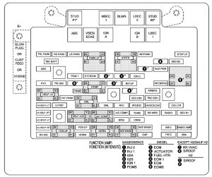Chevrolet       Tahoe     2006      fuse    box    diagram     Auto Genius