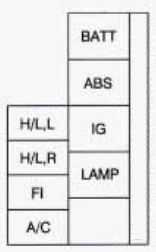 chevrolet tracker (1998) – fuse box diagram
