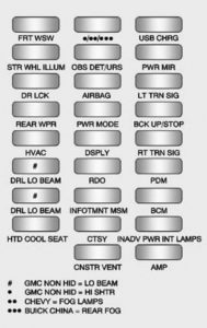 Chevrolet Traverse - fuse box diagram - instrument panel (fuse side)