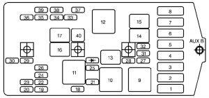 Chevrolet Venture - fuse box - engine compartment
