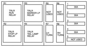 Ford F-750 - fuse box diagram - relay (air brake trailer tow relays)