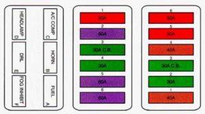 Cadillac Eldorado - fuse box diagram - maxi fuse block