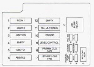 Cadillac Fleetwood - fuse box diagram - underhood electrical center