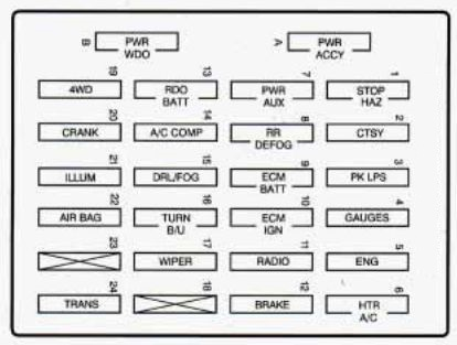 Gmc Jimmy 1996 Fuse Box Diagram Auto Genius