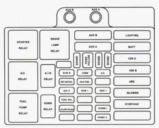 Gmc Yukon  1997  - Fuse Box Diagram