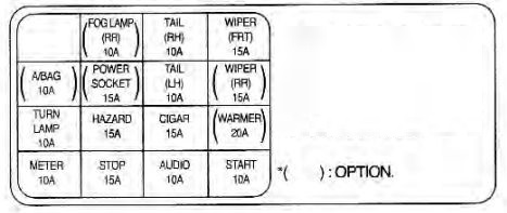 kia rio 2001 fuse box diagram auto genius rh autogenius info 2012 Kia Rio Brake Parts Kia Rio Alarm Fuse Diagram
