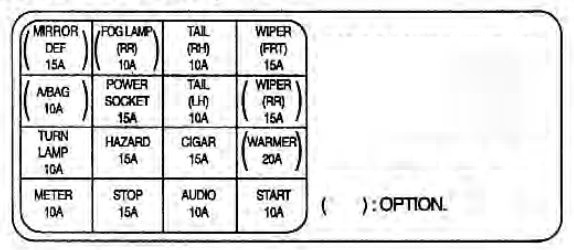 kia rio (2002) – fuse box diagram