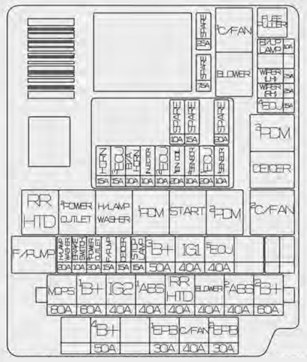 Kia Rondo  2014 -2016  - Fuse Box Diagram