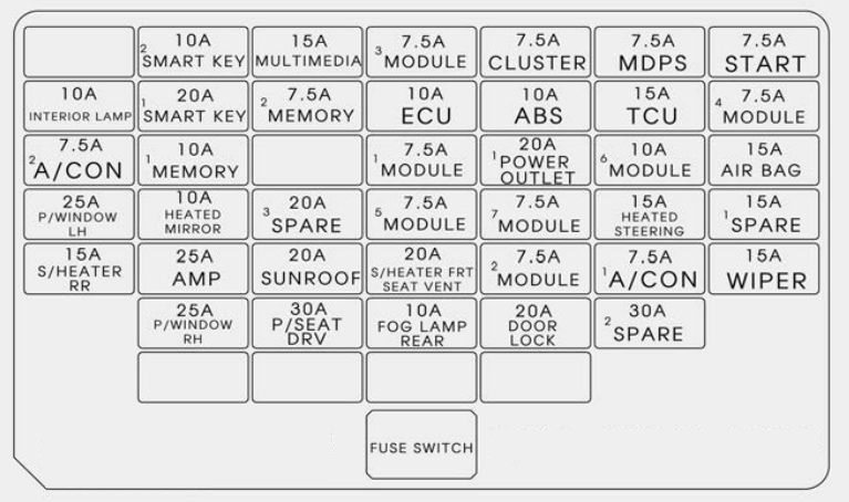 Kia Rondo  2017  - Fuse Box Diagram