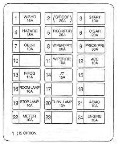 kia sedona (2002 – 2004) – fuse box diagram