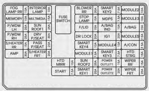 KIA Sorento - fuse box diagram - inner fuse panel
