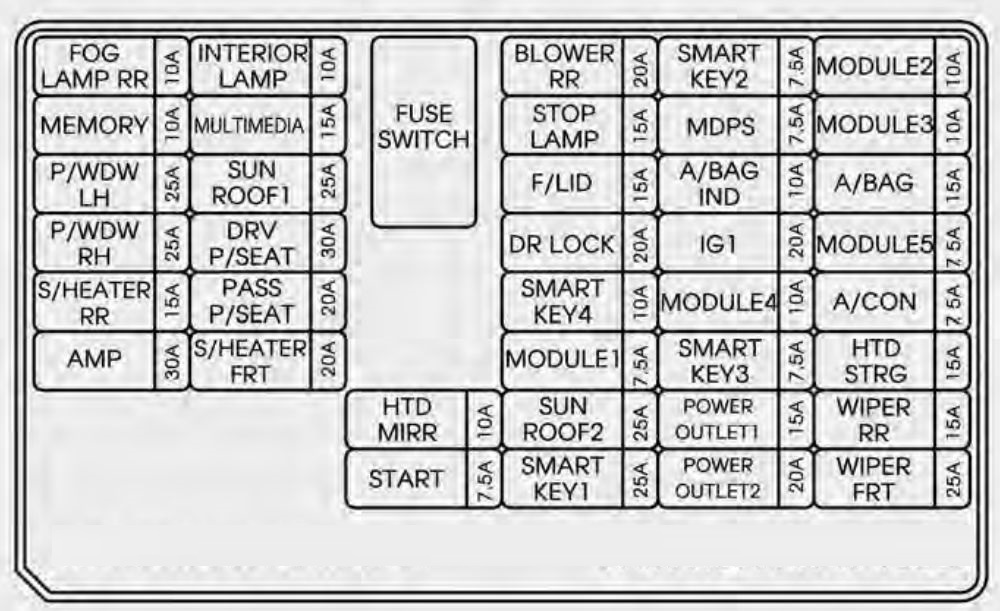 kia sorento 2014 2015 fuse box diagram auto genius. Black Bedroom Furniture Sets. Home Design Ideas