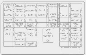 KIA sorento - fuse box diagram - inner panel