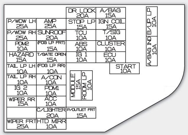 kia soul 2012 2013 fuse box diagram auto genius rh autogenius info 2015 Kia Soul fuse box 2013 kia soul