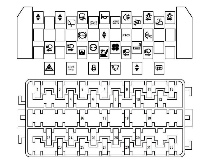 renault scenic  1996 - 2003  - fuse box diagram