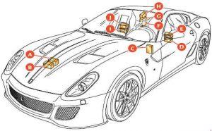 Ferrari 599 - fuse box diagram - location GTO