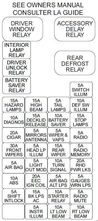 ford taurus (1995 - 1999) - fuse box diagram - auto genius 1995 ford taurus fuse box