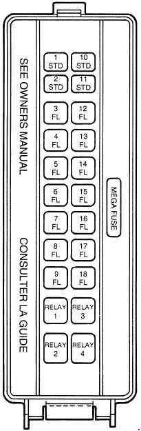 Ford Thunderbird  1994 - 1997  - Fuse Box Diagram