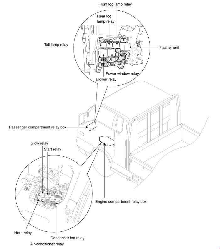 hyundai porter  2004 - 2016  - fuse box diagram