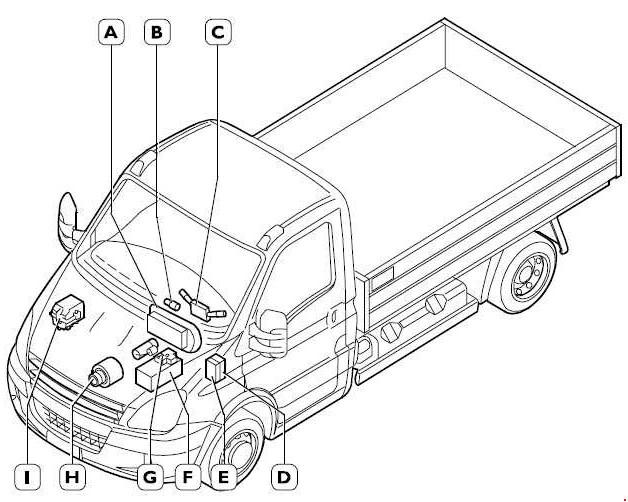iveco daily 2006 2011 fuse box diagram auto genius 2002 Crown Victoria Fuse Panel iveco daily fuse box diagram location