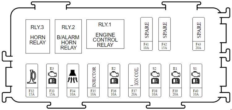 https://www autogenius info/kia-carens-rp-2013-present-fuse-box-diagram/