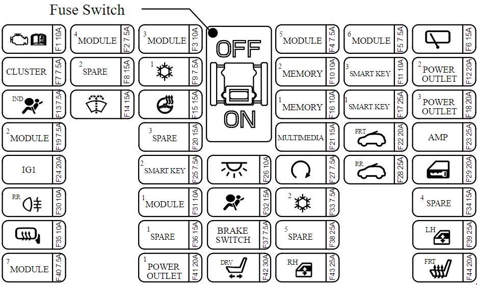 KIA Carnival YP (2014 - present) - fuse box diagram - Auto GeniusAuto Genius