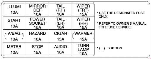 Kia Rio  2000  2005   fuse box    diagram        Auto    Genius