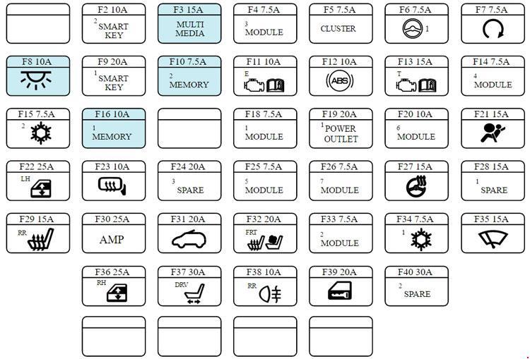 Kia Ronda  Rp  2013 - Present  - Fuse Box Diagram
