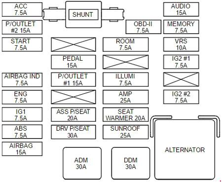 kia sedona vq - fuse box diagram - instrument panel