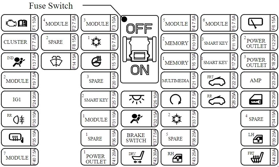 Kia Sedona Yp  2014 - Present  - Fuse Box Diagram