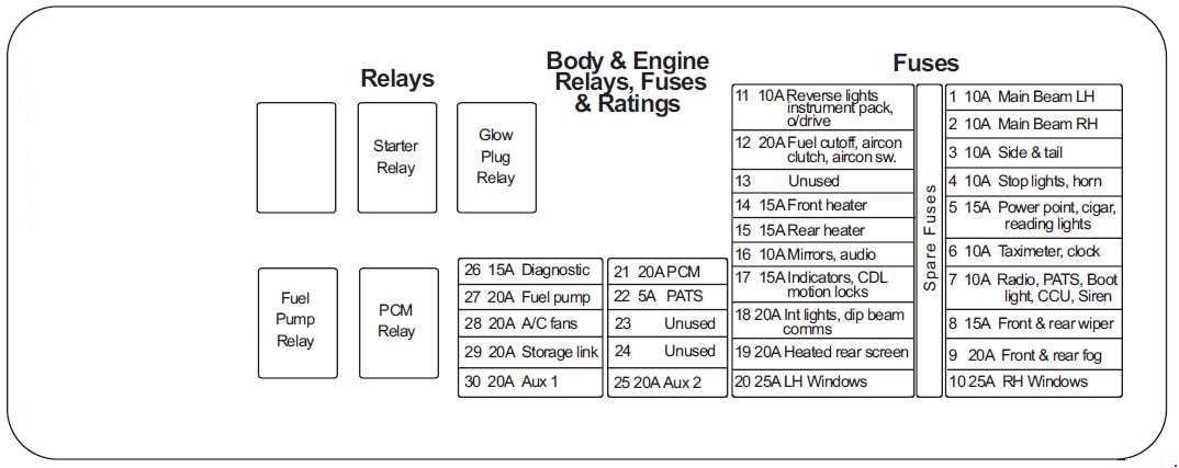 lti tx2 (2002 – 2006) – fuse box diagram