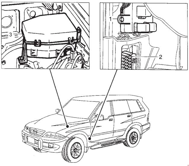 ssangyong musso - fuse box diagram