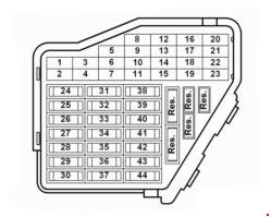 Volkswagen Golf (1999 - 2006) - fuse box diagram - Auto Genius