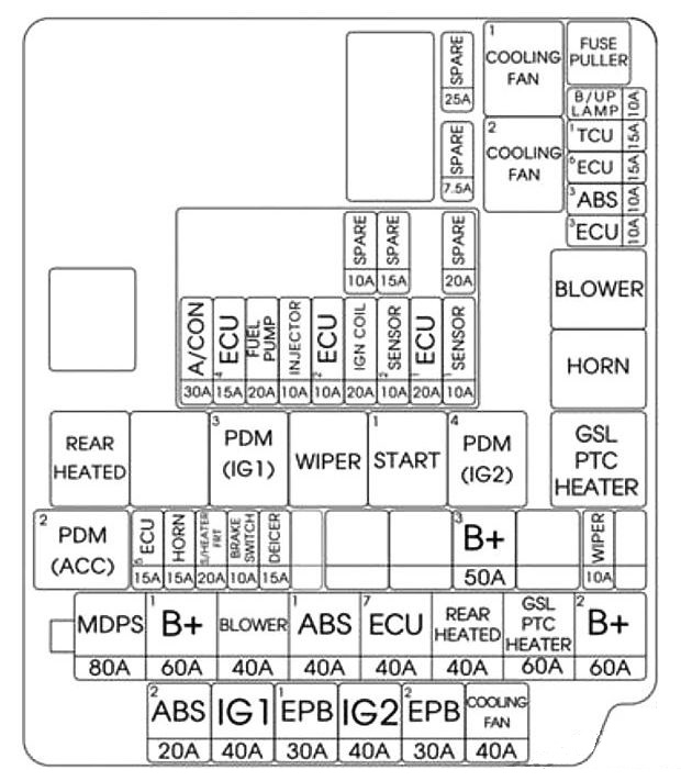 hyundai elantra gt 2016 2017 fuse box diagram auto. Black Bedroom Furniture Sets. Home Design Ideas