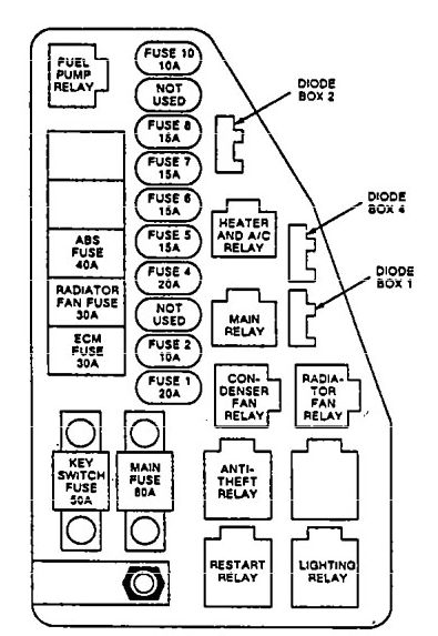 Isuzu Impulse  1991  - Fuse Box Diagram