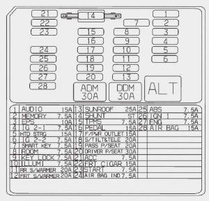 KIA Borrego - fuse box diagram - instrument panel