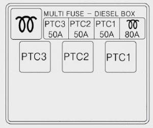 KIA Ceed - fuse box diagram - multi fuse (diesel)