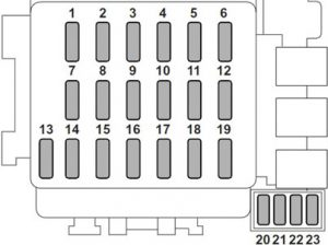 Saab 9-2x - fuse box diagram - passenger compartment fuse box